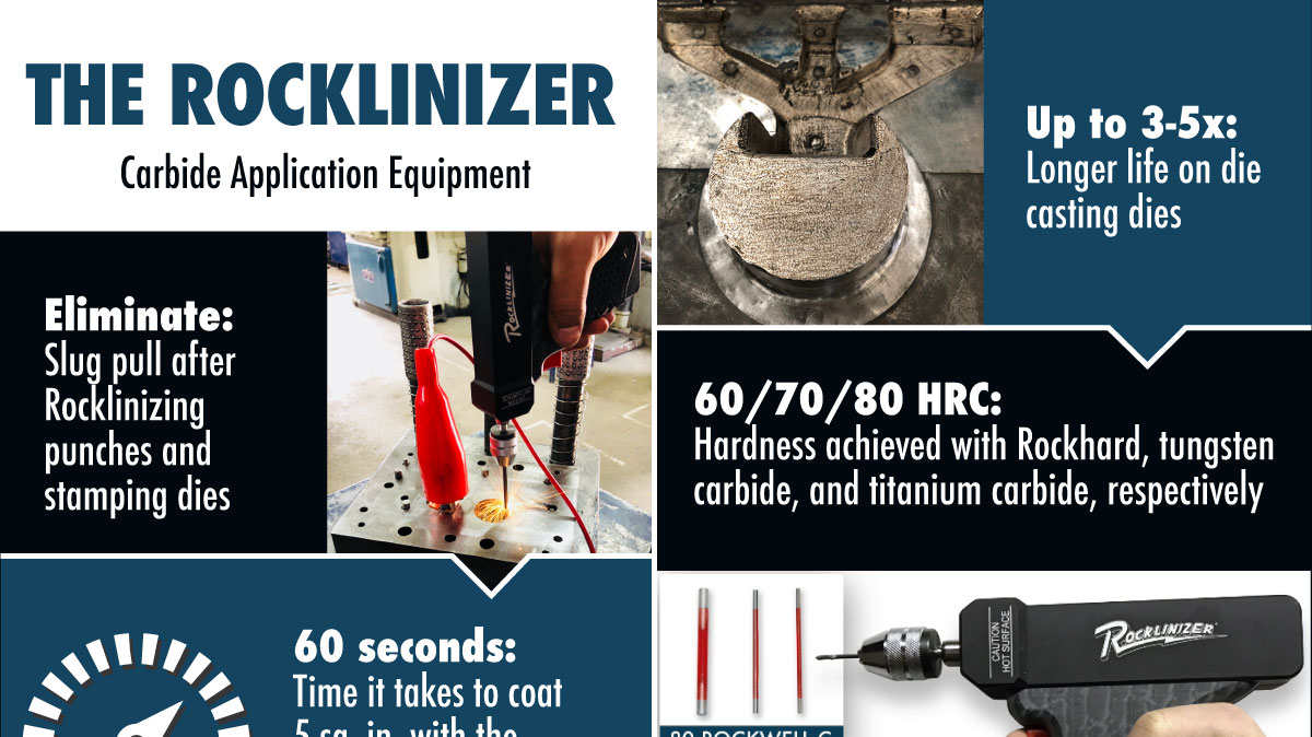Infographic Highlights The Value of The Rocklinizer