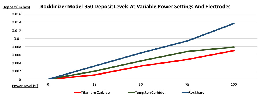 Rocklinizer Model 950 Deposit Levels at Variable Power Settings and Electrodes